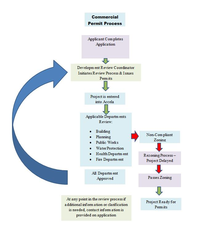 Commercial Application Process