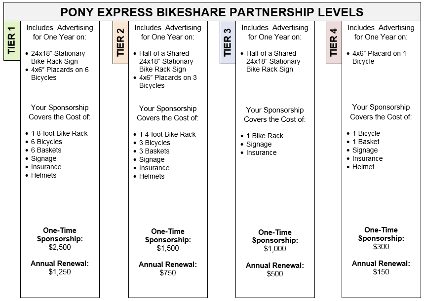 Bike share partnership levels tier 1, 2, 3, and 4