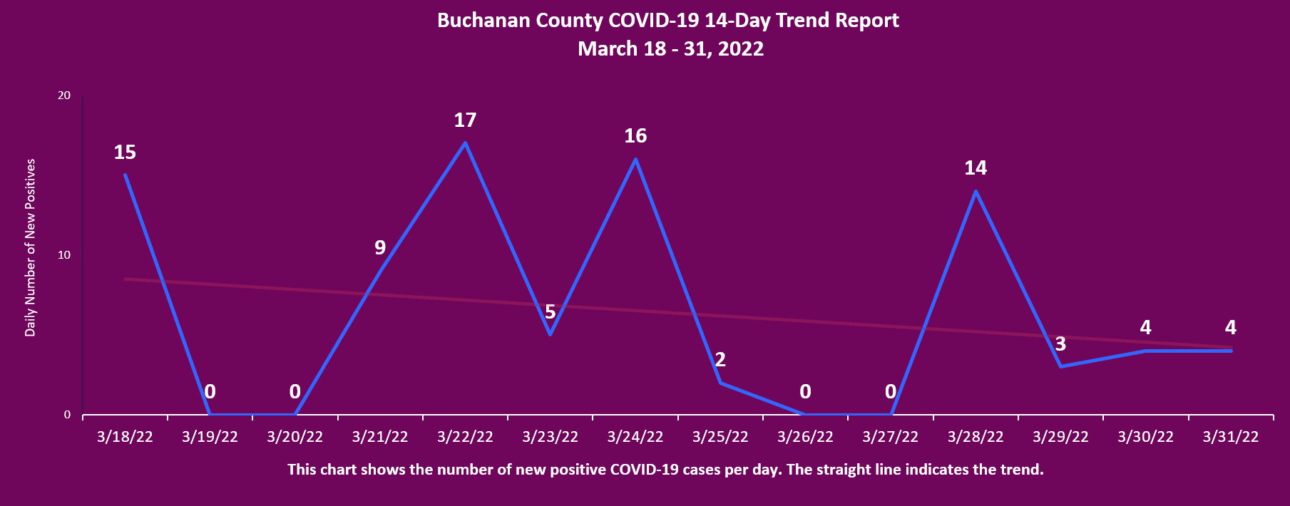 Buchanan County COVID-19 Total